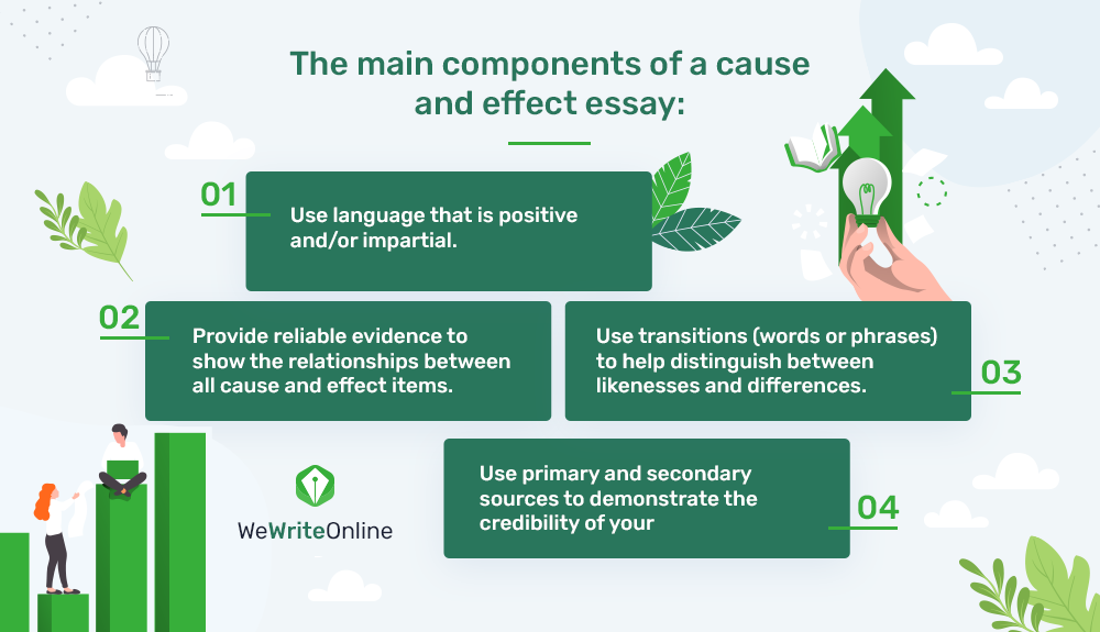 he main components of a cause and effect essay