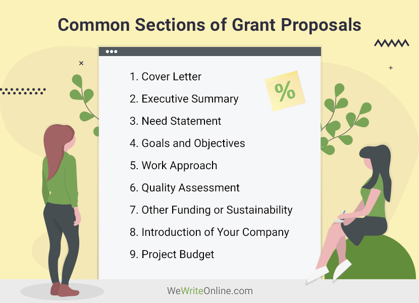 Common Sections of Grant Proposals